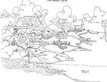 The Water Cycle 1 Coloring Page