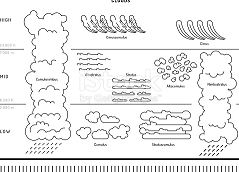 Types Of Clouds The Atmosphere Coloring Page