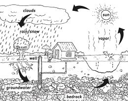 Water Cycle 1 Coloring Page